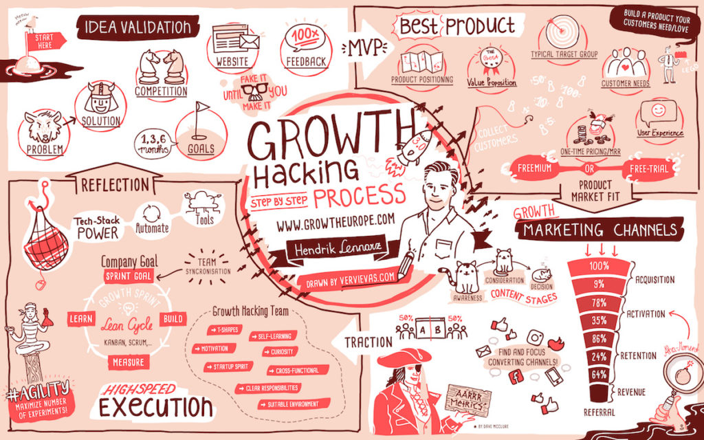 Growth Hacking is a process