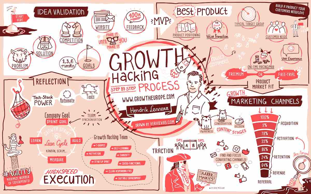 Der Growth Hacking Prozess V3.0
