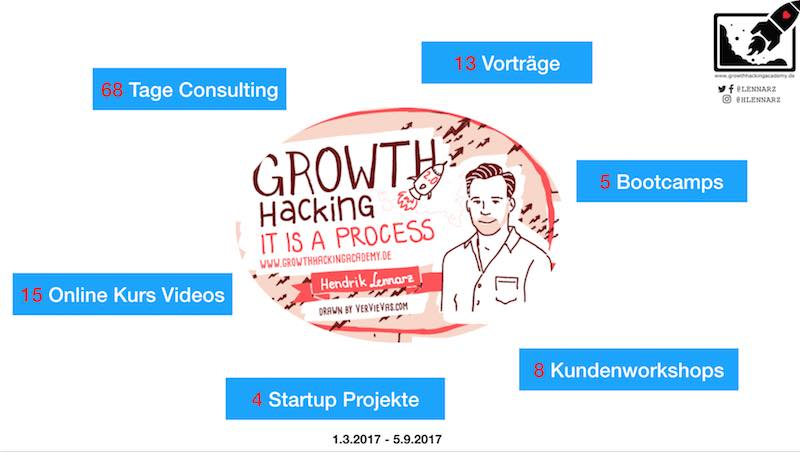 growth-hacking-consulting