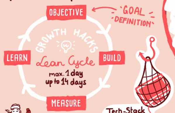 lean-cycle-growth-hacking